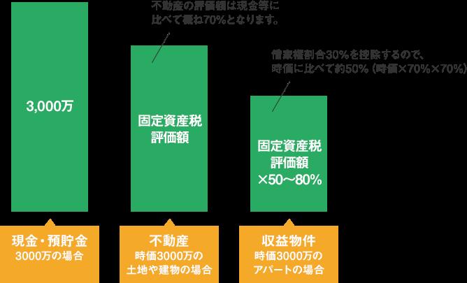 相続税の評価額(簡易計算)